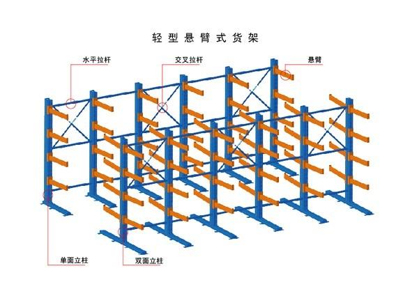 悬臂式货架的结构优点